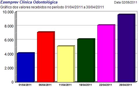Exemplo de gráfico de barras de valores recebidos de um período